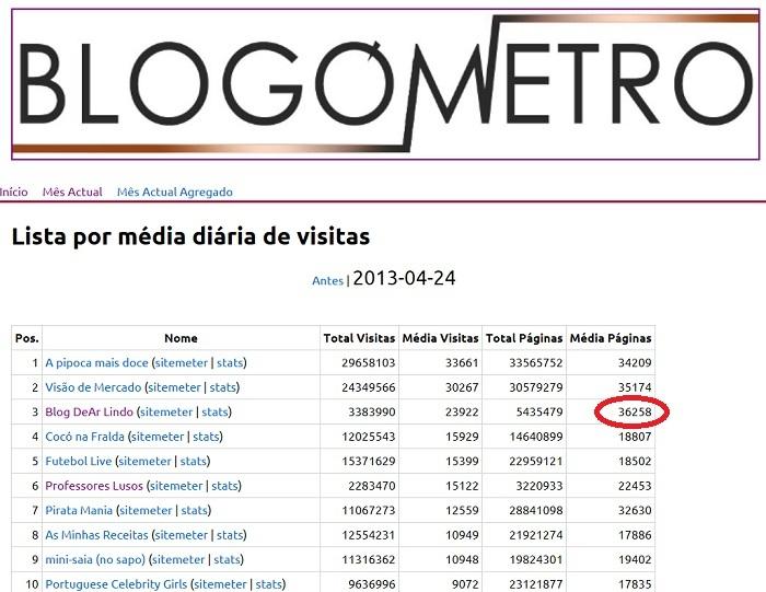 blogometro