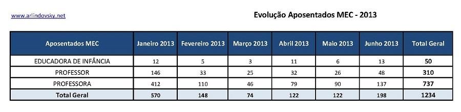 evolução 2013