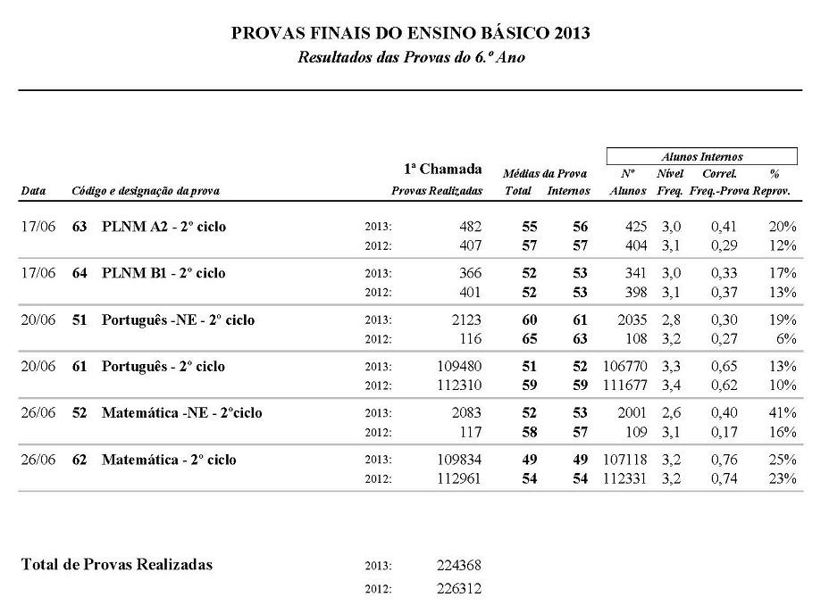20130715 mec pfeb 6ano resultados