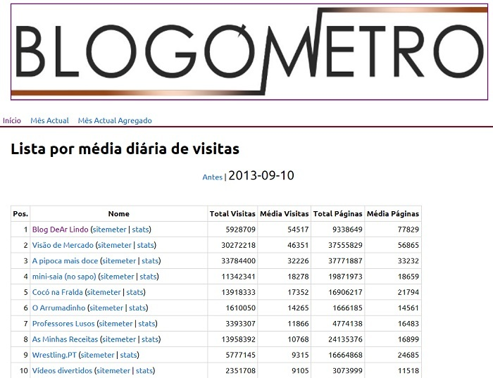 blogometro 10-09-2013