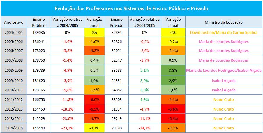 evolução-professores-2004_2014